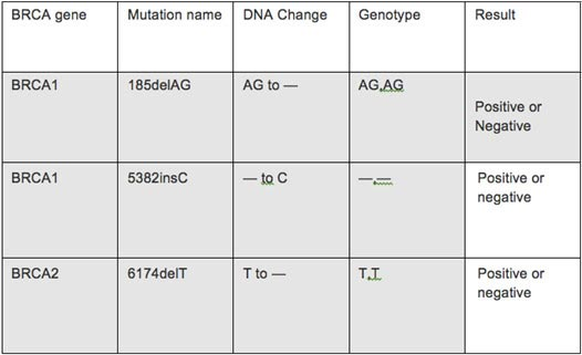 BRCA 1&2 Genetic Testing India